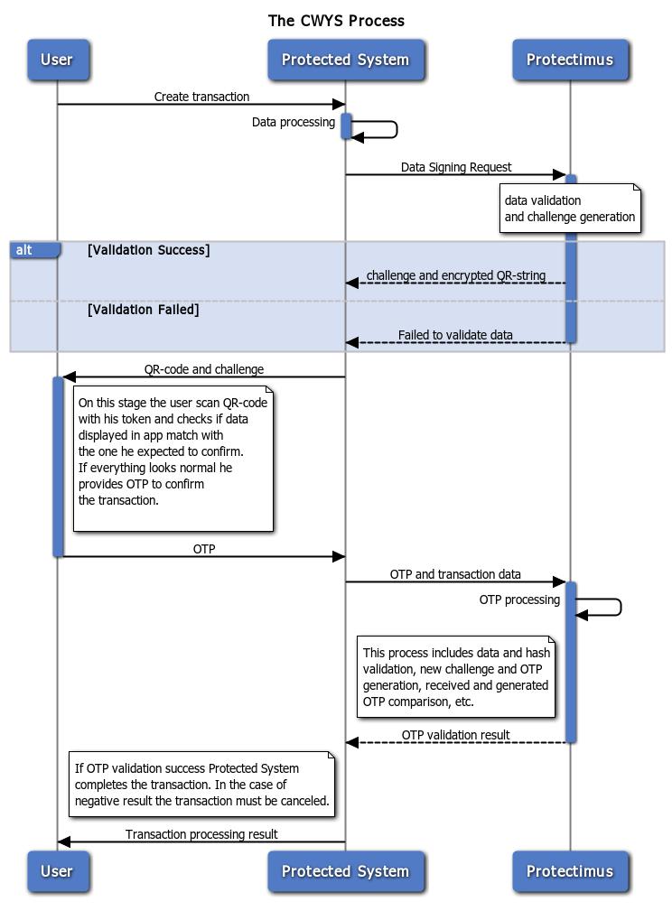 Процесс выполнения транзакции с использованием функции CWYS