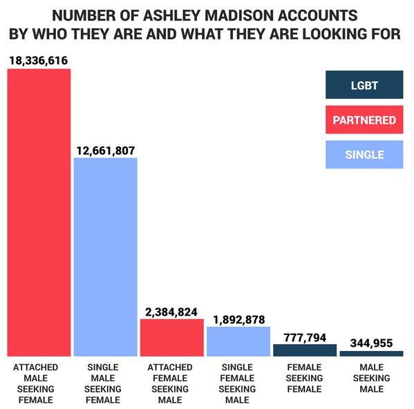 Статистика Ashley Madison