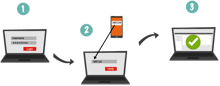 Out-of-band authentication - two-factor authentication with SMS