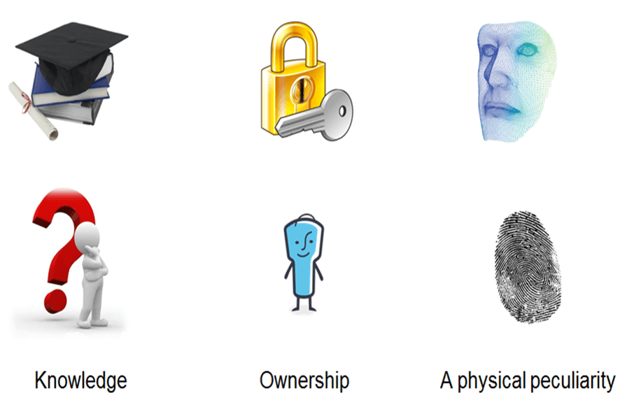 Факторы аутентификации