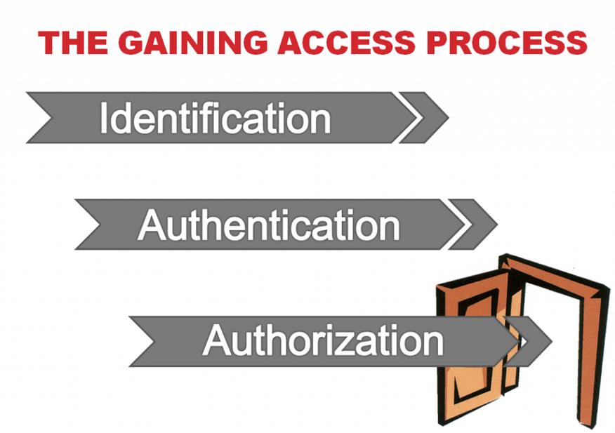 Идентификация, аутентификация, авторизация