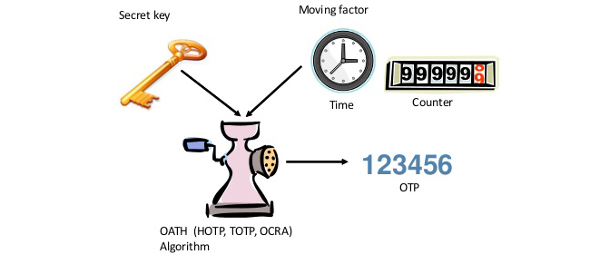 OTP generation algorithms for 2-factor authentcation