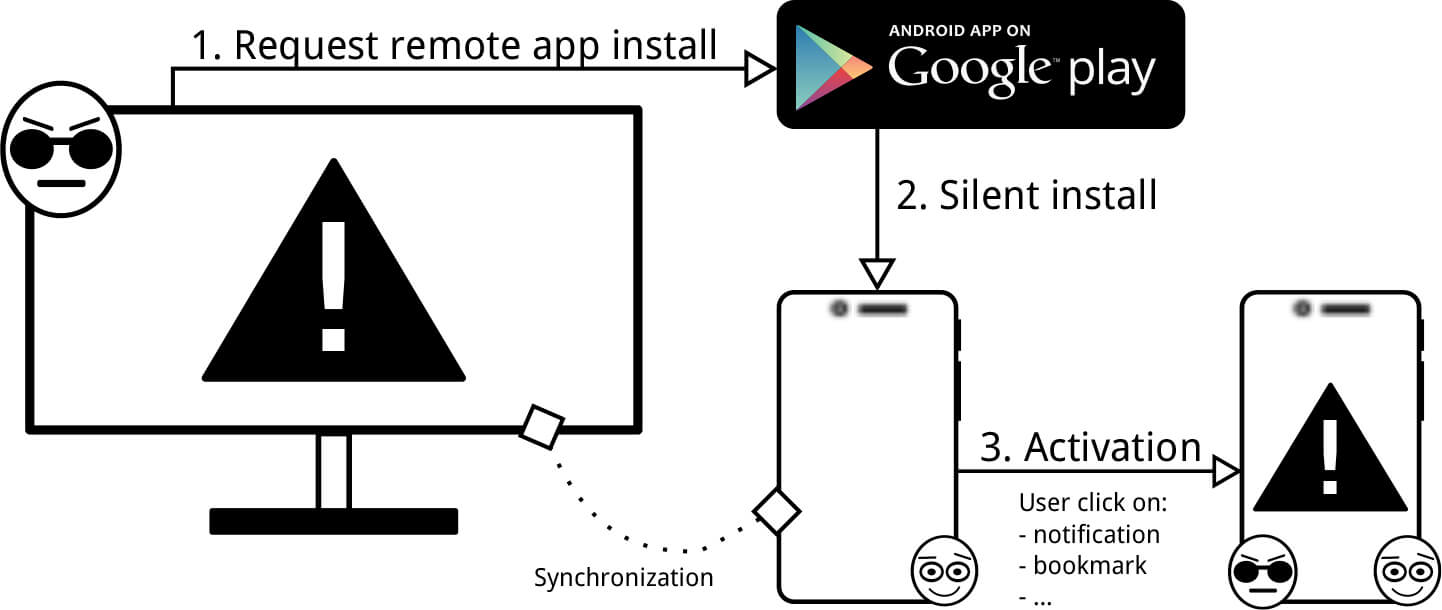 SMS verification on Android is vulnerable to attacks