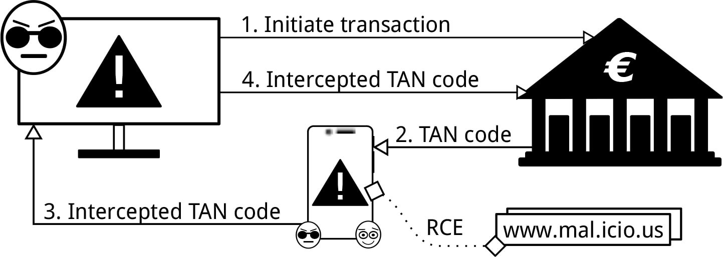 SMS аутентификация уязвима
