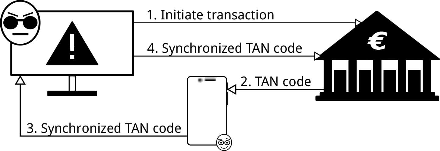 SMS verification on iOS is vulnerable to attacks