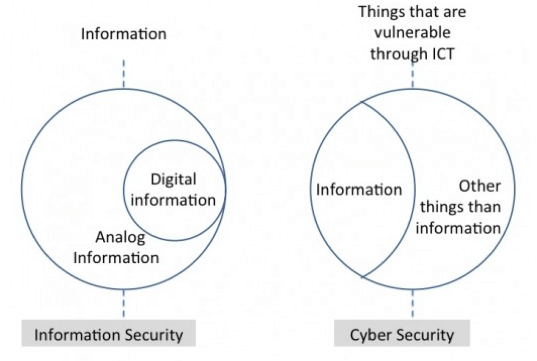 Cybersecurity vs. Information Security