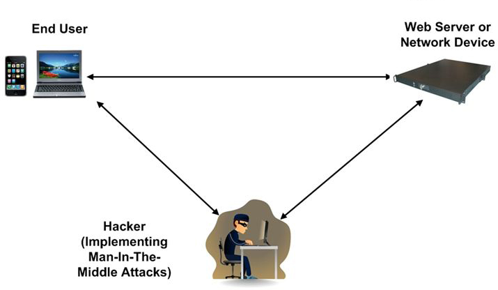What Is Man In The Middle Attack