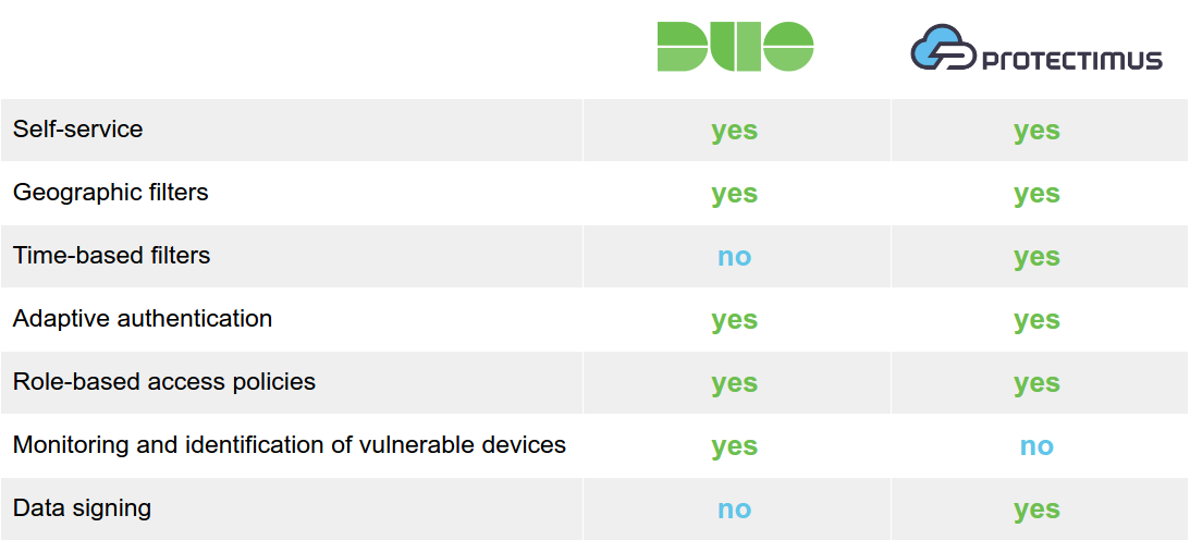 Duo Security vs Protectimus: features comparison