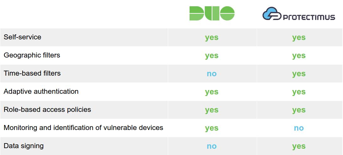 Duo Security vs Protectimus: features comparison