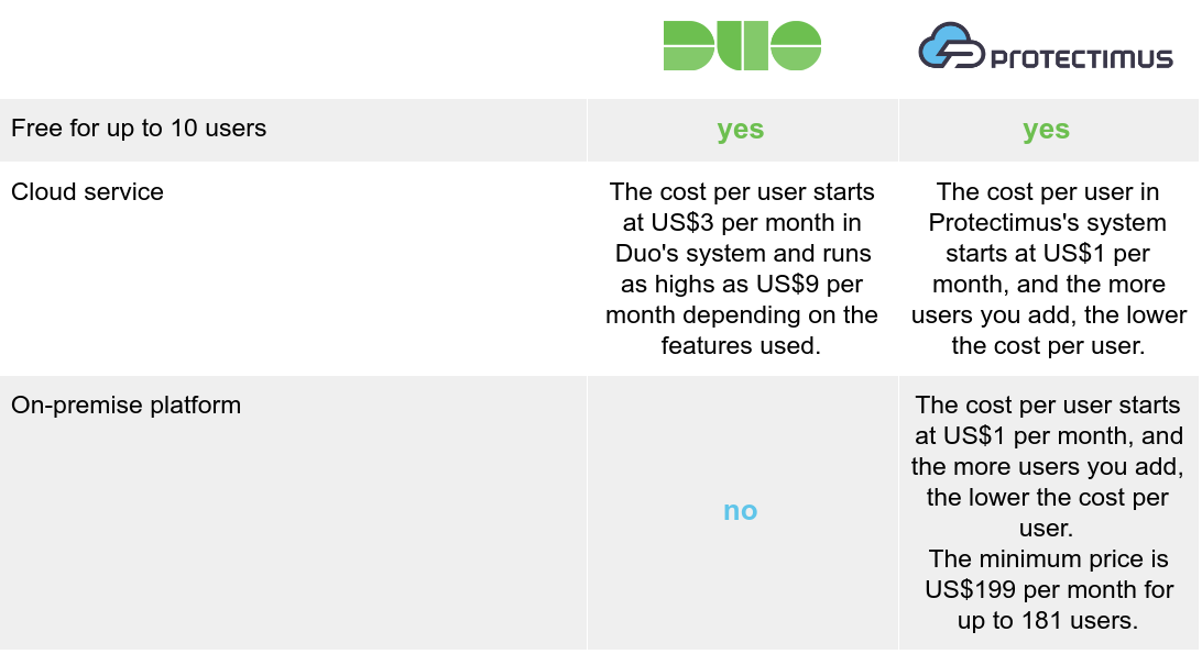 Duo Security vs Protectimus: pricing options comparison
