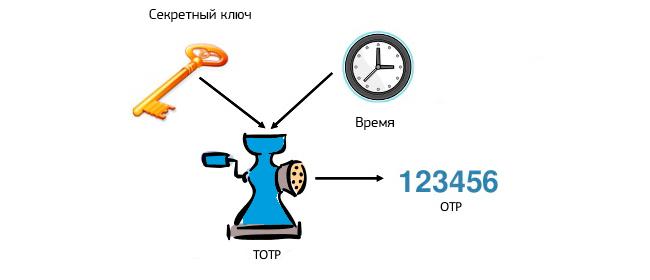 Схема работы алгоритма генерации одноразовых паролей TOTP