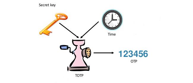TOTP algorithm (RFC 6238)