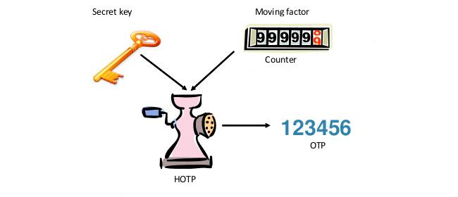 HOTP algorithm explained