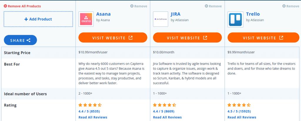 Сравнение менеджеров задач Asana, Jira и Trello
