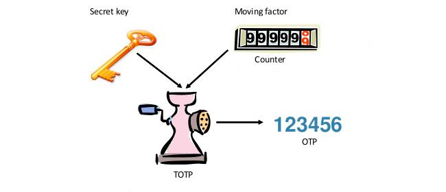 HOTP algorithm