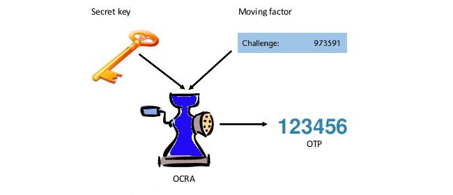 OCRA algorithm - OATH Challenge-Response Algorithm