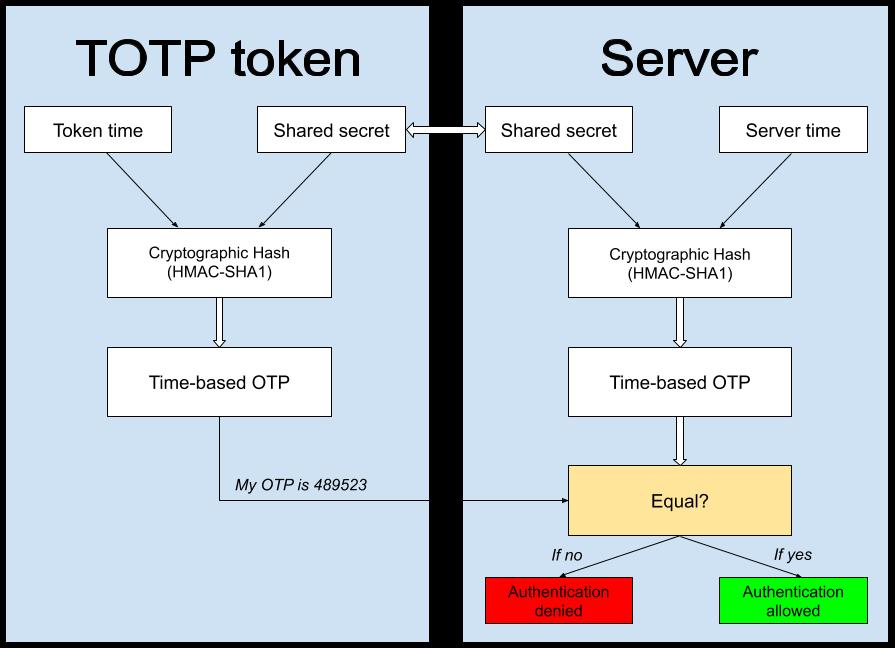 TOTP Algorithm Explained