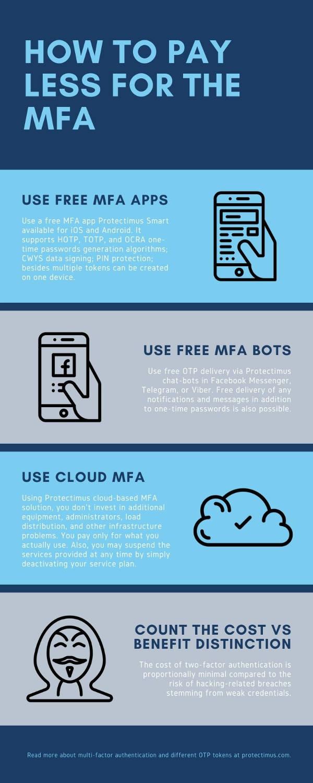 6 MFA Myths You Still Believe