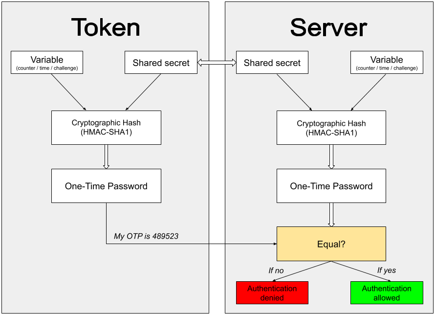 On-Premise 2FA vs Cloud-Based Two-Factor Authentication